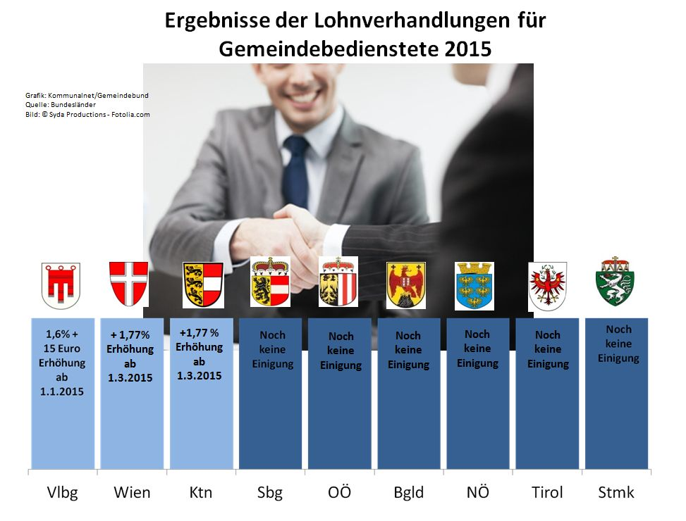 Lohnverhandlungen_2015