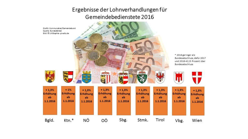 Lohnverhandlungen_2016