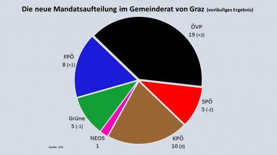 Mandate_GRW2017_Graz