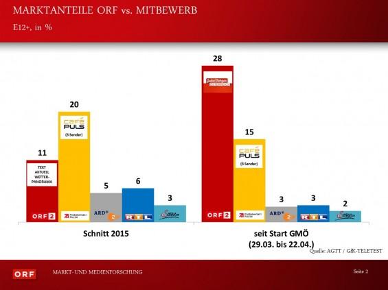 Marktanteile_ORF_vs_Mitbewerb