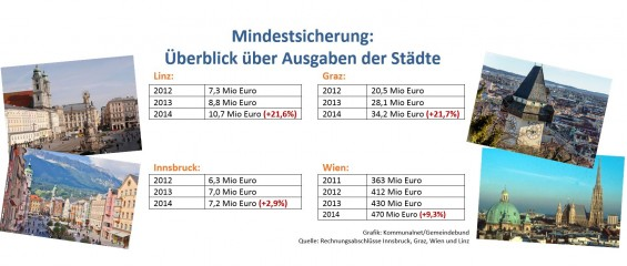 Mindestsicherung-Ueberblick-ueber-Ausgaben-der-Staedte