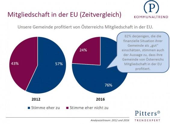 Mitgliedschaft_in_der_EU_Zeitvergleich