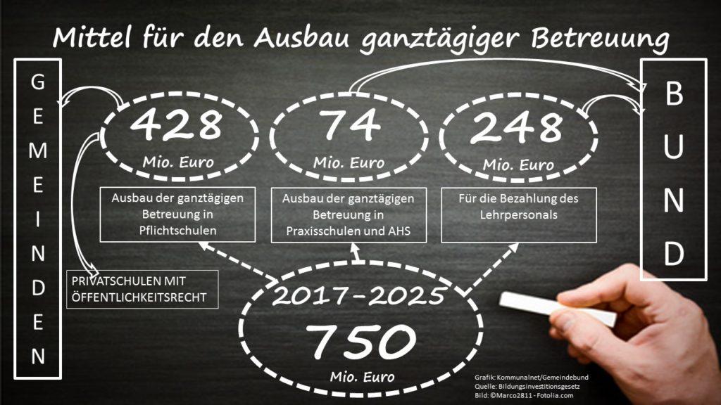 Mittelverteilung_Ausbau_ganztaegige_Betreuung_2017-2025
