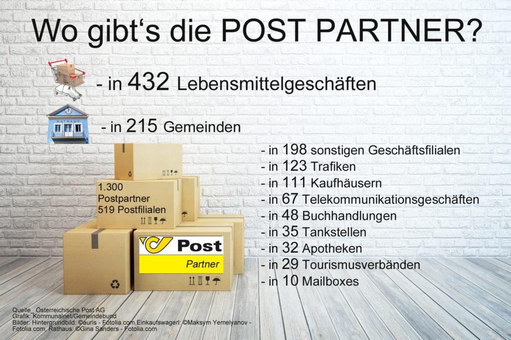 Postpartner_
