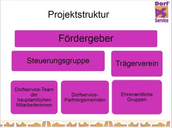 Projektstruktur_BR_ZVG_