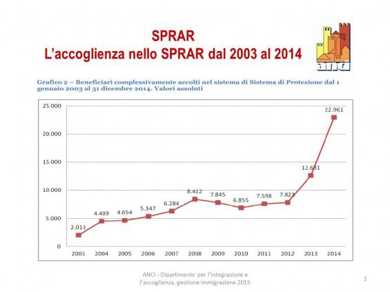 SPRAR_2003-2014_Plaetze_