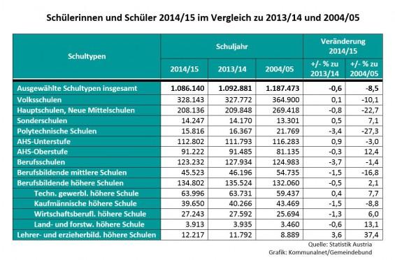 Schuelerinnen_und_Schueler_2014-15_im_Vergleich_zu_2014-15_und_2004-05