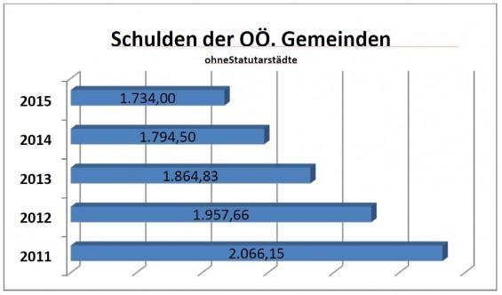 Schulden_OOEGemeinden_Quelle_OOE-Gemeindebund
