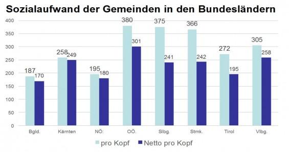 Sozialaufwand_OOEGemeinden_Quelle_OOE-Gemeindebund