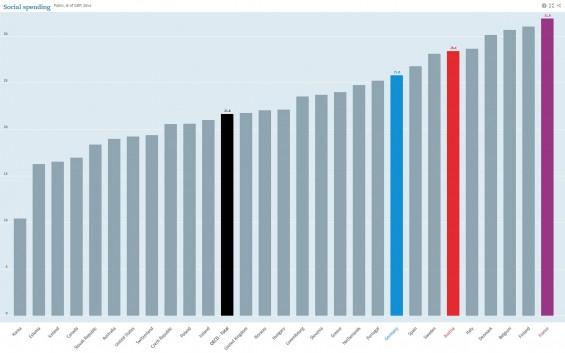 Sozialausgaben_OECD-Vergleich_