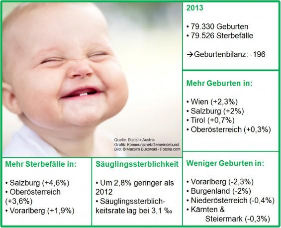 Statistik_Geburten_Sterbefälle_2013