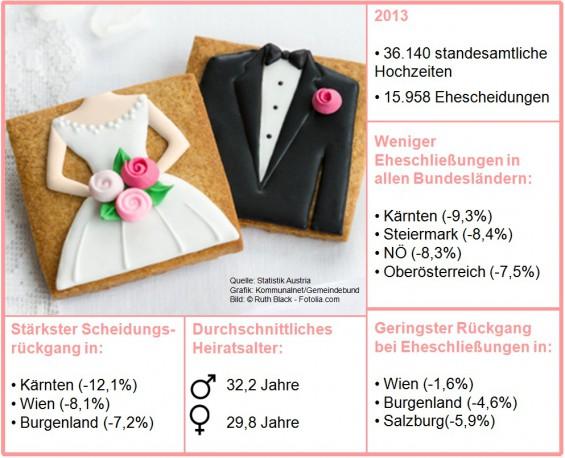 Statistik_Hochzeiten_Scheidungen_2013