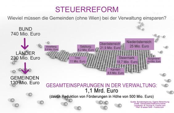 Steuerreform_Einsparungen_in_der_Verwaltung