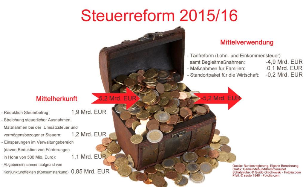 Steuerreform_Mittelherkunft_Mittelverwendung_neu