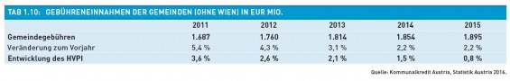 Tab._1.10-Gebuehreneinnahmen_der_Gemeinden_in_Eur_Mio
