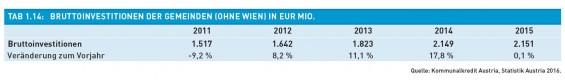Tab._1.14-Bruttoinvestitionen_der_Gemeinden_in_Eur_Mio