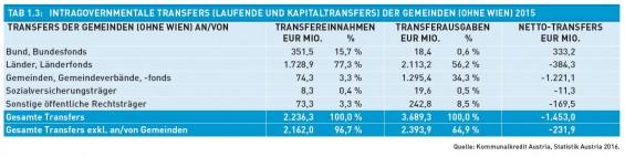 Tab._1.3-Intragovernmentale_Transfers_der_Gemeinden