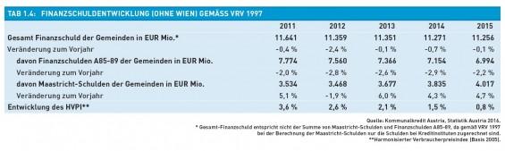 Tab._1.4-Finanzschuldentwicklung_gem._VRV_1997