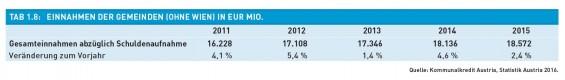 Tab._1.8-Einnahmen_der_Gemeinden_in_Eur_Mio