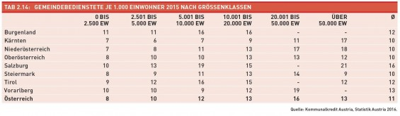 Tab._2.14-Gemeindebedienstete_ja_1000_EW_2015_nach_Groeßenklassen