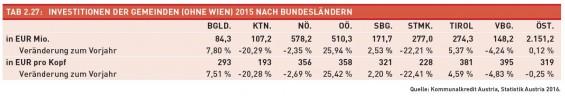 Tab._2.27-Investitionen_der_Gemeinden_2015_nach_BL