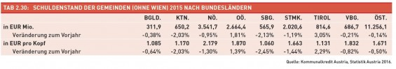 Tab._2.30-Schuldenstand_der_Gemeinden_2015_nach_BL