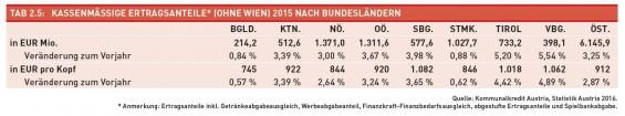 Tab._2.5-Kassenmaessige_Ertragsanteile_2015_nach_BL