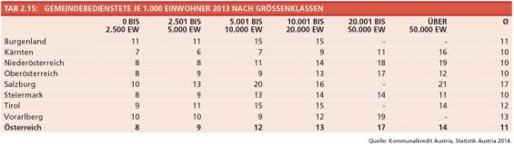 Tabelle_2-15_Gemeindebedienstete_je_1000EW_nach_BL_