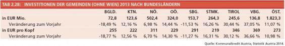 Tabelle_2-28_Investitionen_der_Gemeinden_nach_BL_