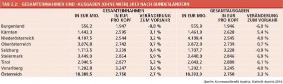 Tabelle_2-2_Gesamteinnahmen_und_-ausgaben_der_Gemeinden_ohne_Wien_nach_BL_