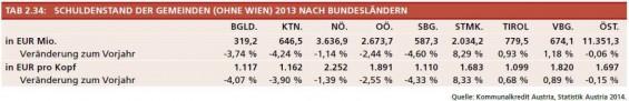 Tabelle_2-34_Schuldenstand_der_Gemeinden_nach_BL_