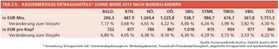 Tabelle_2-5_Kassenmaessige_Ertragsanteile_nach_BL_