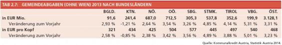 Tabelle_2-7_Gemeindeabgaben_nach_BL_
