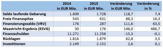 Tabelle_Saldo-Finanzspritze-Maastricht-Schulden-Rueckladen-Investitionen_neu