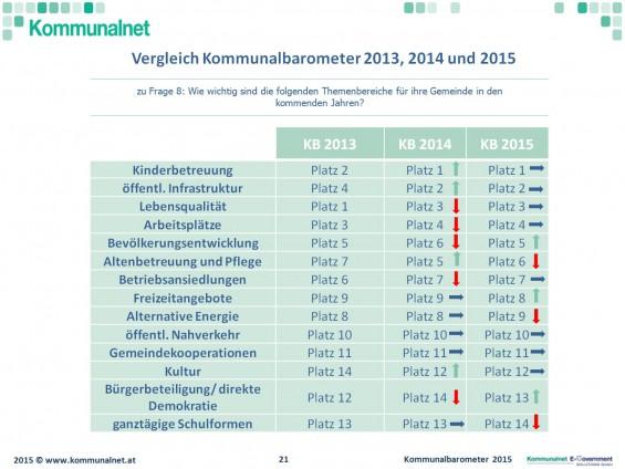 Themen_Wichtigkeit_2015_Kommunalbarometer_