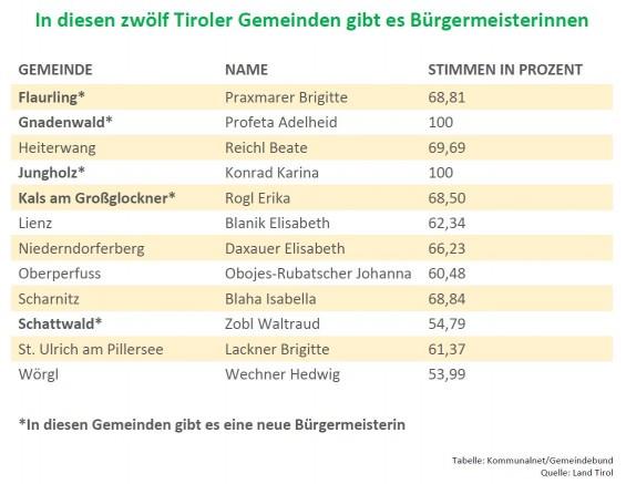 TirolerBGMinnen_2016_Q_LandTirol_Tabelle_Gemeindebund