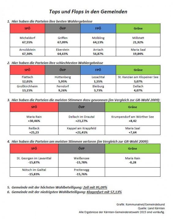 Tops_und_Flops_in_Ktn_Gemeinderatswahl_2015