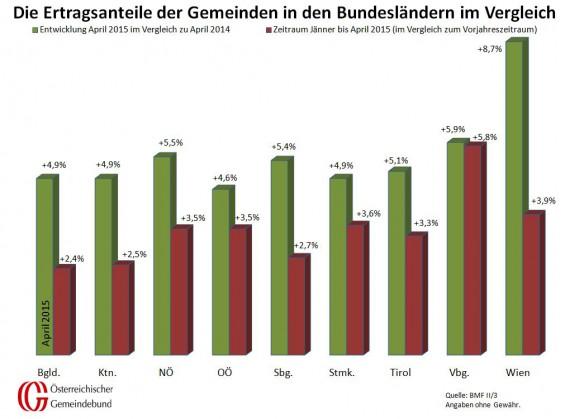 Vergleich_Bundeslaender_April_2014_und_2015