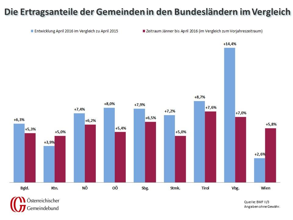 Vergleich_Bundeslaender_April_2015_und_2016
