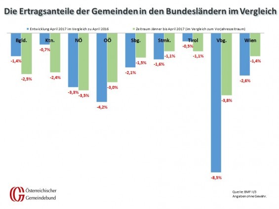 Vergleich_Bundeslaender_April_2016_und_2017