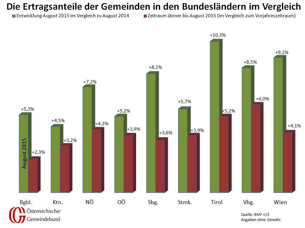 Vergleich_Bundeslaender_August_2014_und_2015