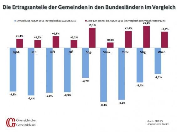 Vergleich_Bundeslaender_August_2015_und_2016