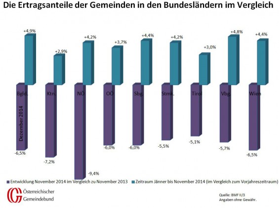 Vergleich_Bundeslaender_Dezember_2013_und_2014