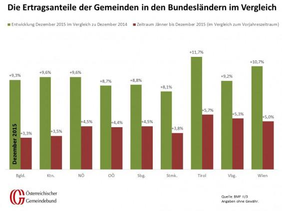 Vergleich_Bundeslaender_Dezember_2014_und_2015