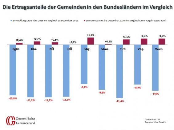 Vergleich_Bundeslaender_Dezember_2015_und_2016