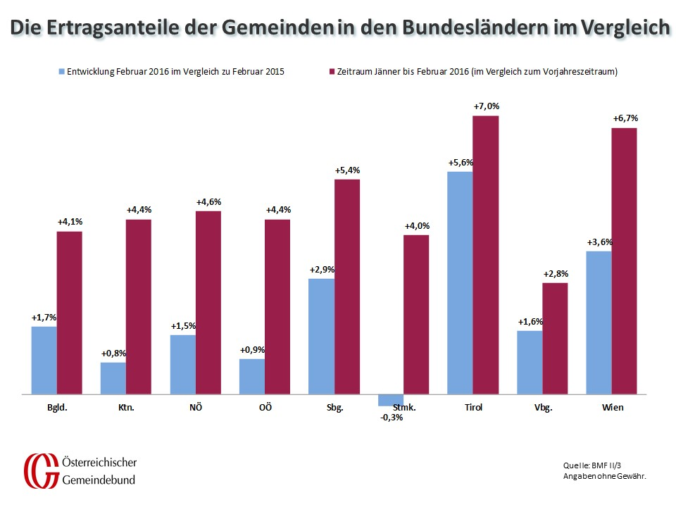 Vergleich_Bundeslaender_Febraur_2015_und_2016
