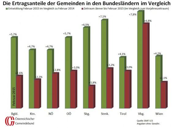 Vergleich_Bundeslaender_Februar_2014_und_2015