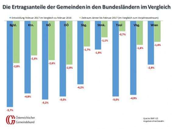 Vergleich_Bundeslaender_Februar_2016_und_2017