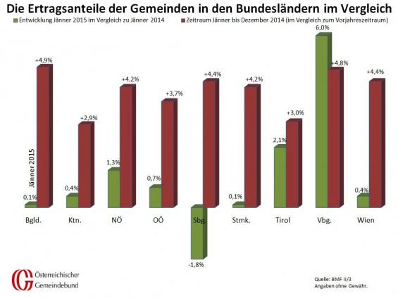 Vergleich_Bundeslaender_Jaenner_2014_und_2015