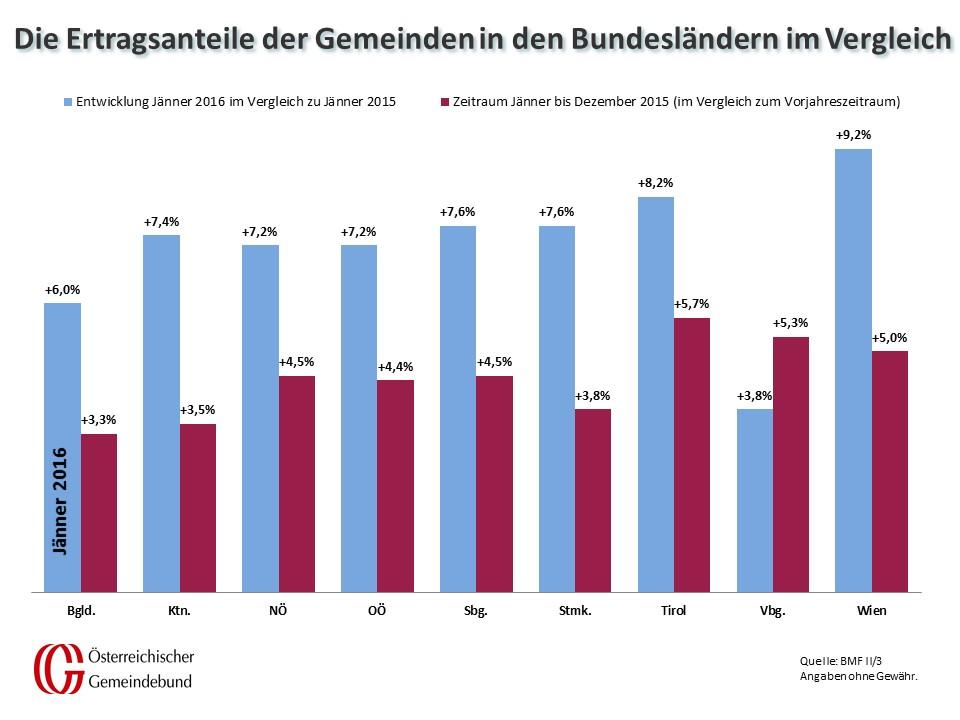 Vergleich_Bundeslaender_Jaenner_2015_und_2016